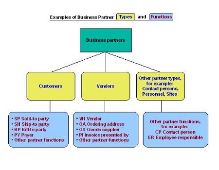 SAP Business One-Business Partner Module
