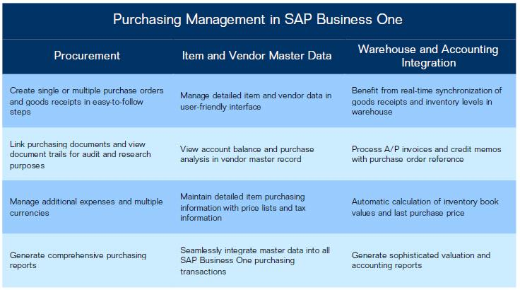 SAP Business One-Purchasing Management